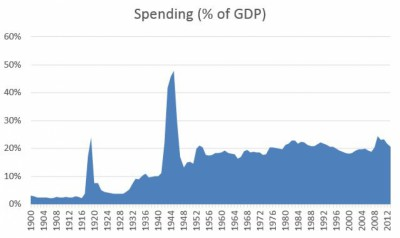 US Spending Percent of GDP Timeline