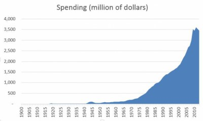 Government Spending Timeline